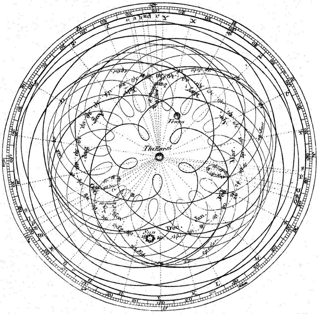 Epicycles, Ptomely