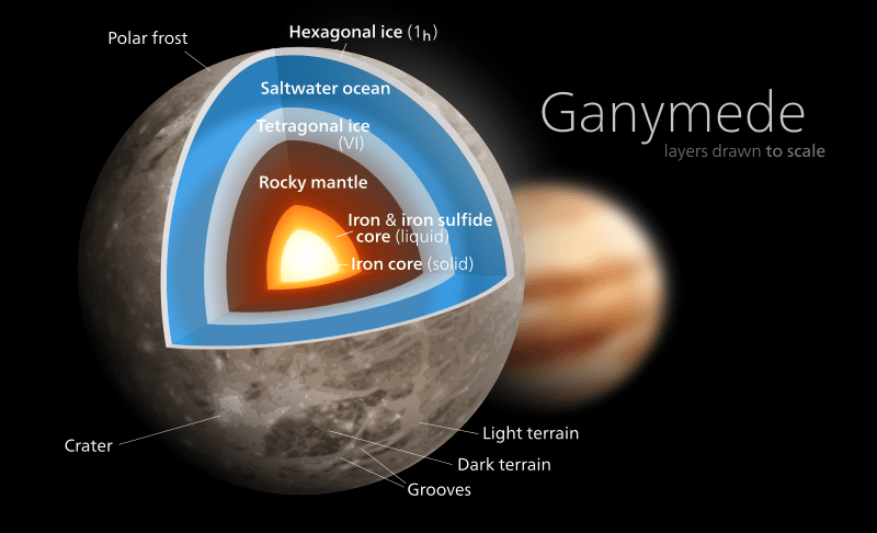 Ganymede Layers, Illustration